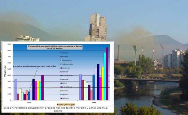 Zagađenje u Zenici