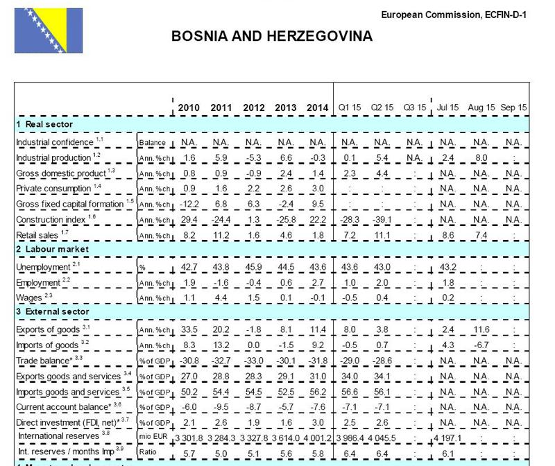 Oporavak ekonomije u BiH
