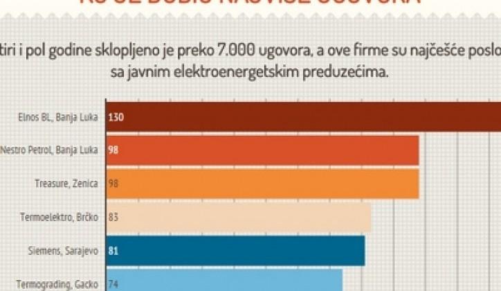 Javne kompanije u BiH pojačavale nabavke u izbornim godinama