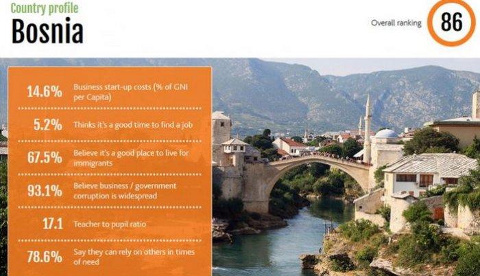 Najlošiji prosperitet na Balkanu