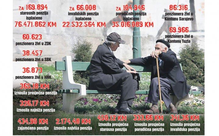 U Federaciji 340.848 penzionera, najniža penzija 326, najviša 2.174 KM