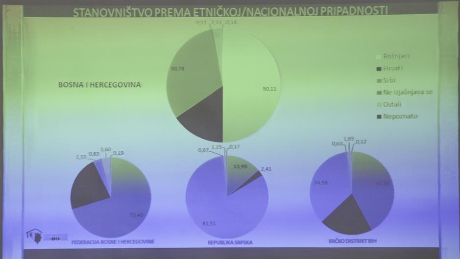Pogledajte konačne rezultate popisa stanovništva u BiH