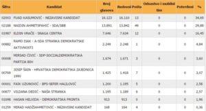 gradonacelnik-zenice-2016-2020